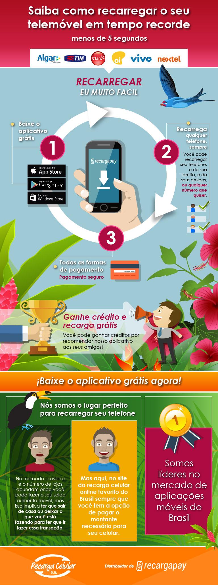 Recargapay é a aplicação favorita no Brasil para comprar créditos em seu telefone celular