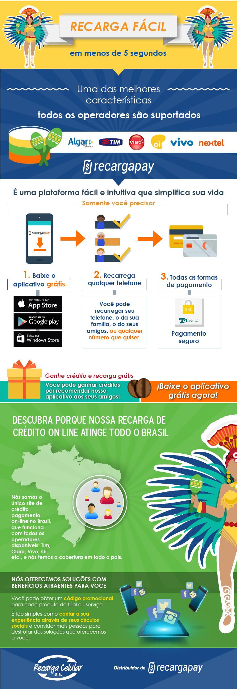 Todo o sucesso alcançado até agora é que nós somos o único site de crédito pagamento on-line no Brasil, que funciona com todos os operadores disponíveis: Tim, Claro, Vivo, Oi, etc., e nós temos a cobertura em todo o país.