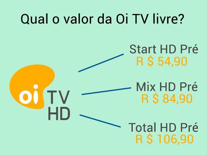 Qual o valor da Oi TV Livre?
