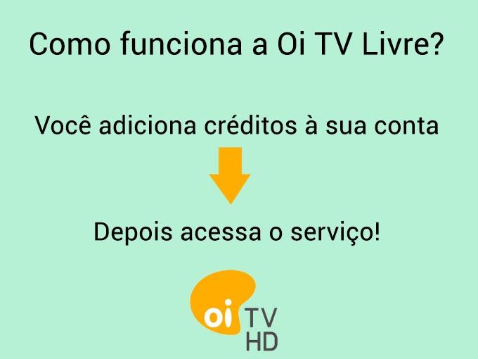 Como funciona a Oi TV Livre?